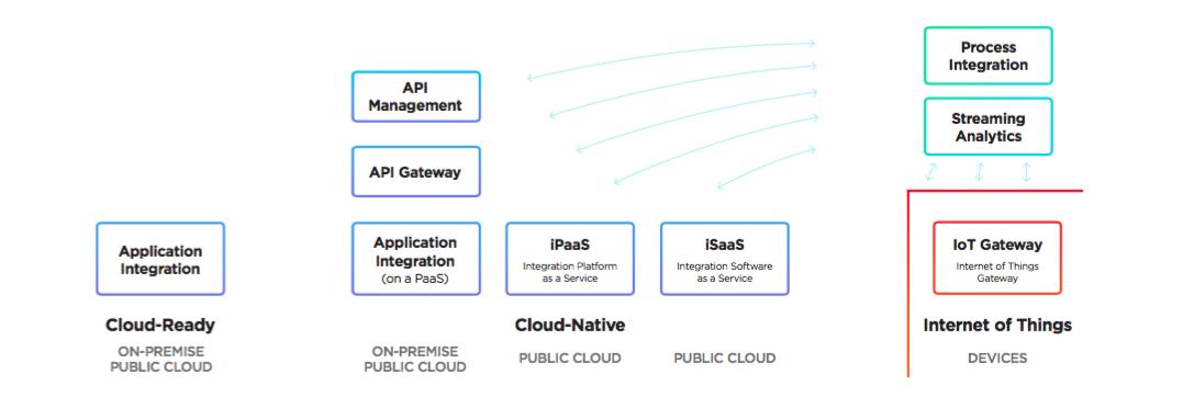 Enterprise Cloud Flow